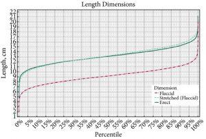 Monograma donde aparece el tamaño del pene estándar